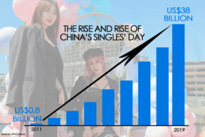 APAC-News-China-Singles-Day-Sales-Graph-2011-2019