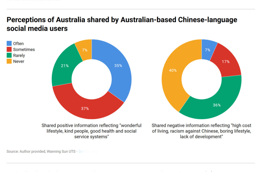 UTS survey by Wanning Sun, graph showing Chinese-Australians perspectives on Australia